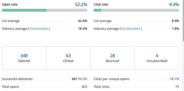 Mailchimp e-newsletter campaign digital marketing data