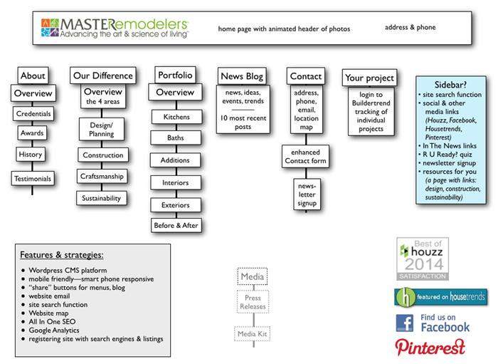 website architecture planning diagram